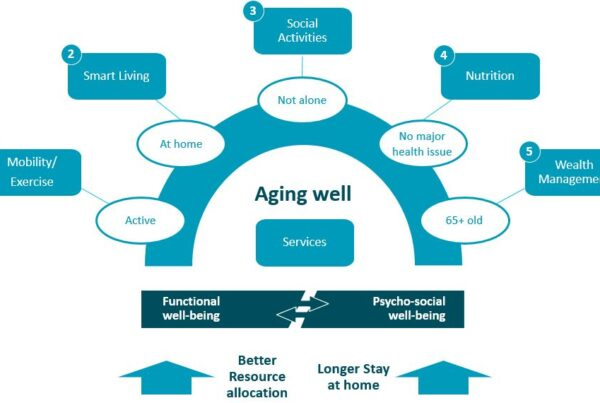 ageing well tree image