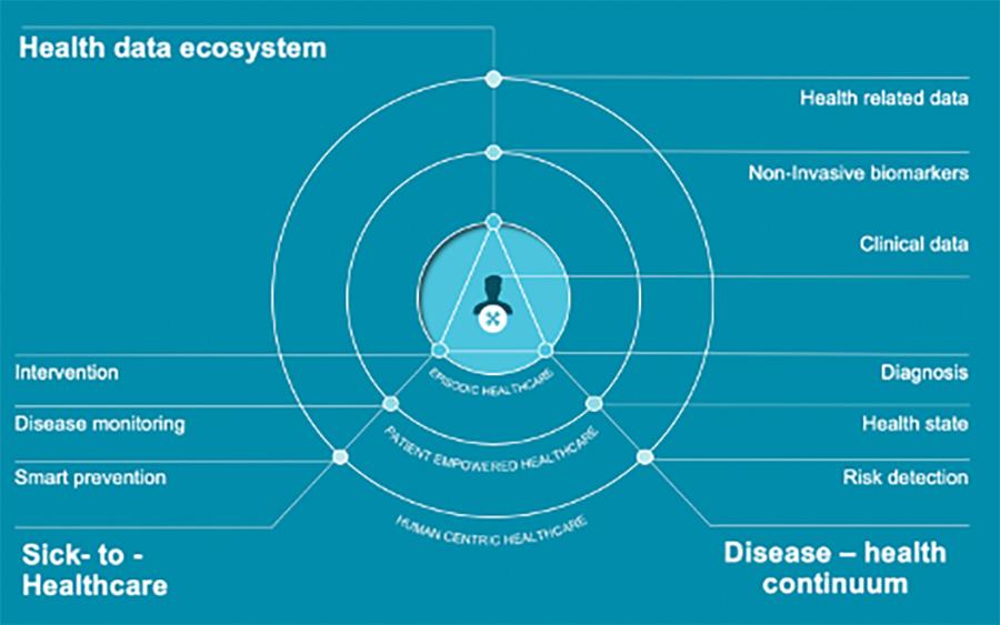 health data ecosystem image