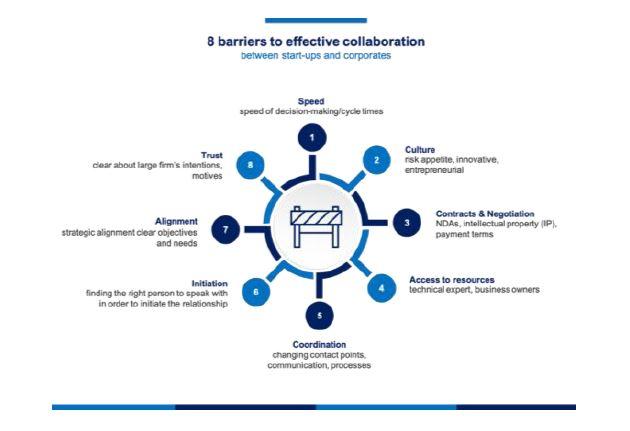 effective collaboration - DayOne